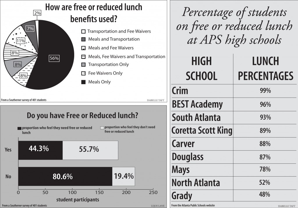 Free%2C+reduced+lunch+%27deeper%27+than+discounted+meals
