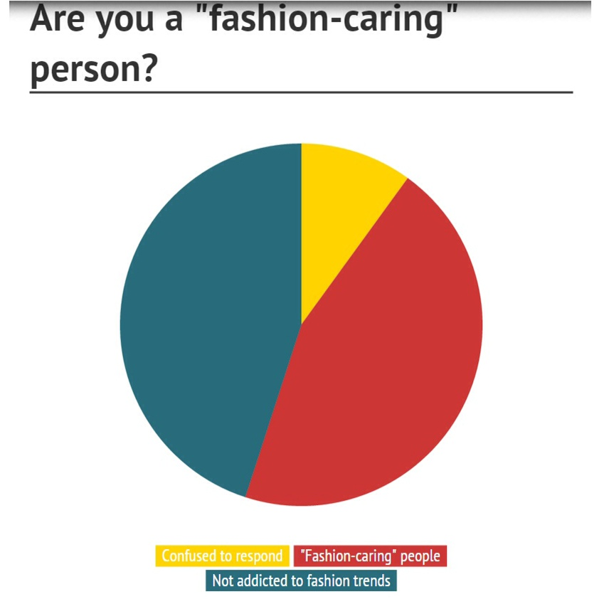 Do+Grady+Students+Care+About+Fashion%3F