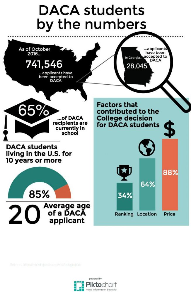 DACA+students+risk+losing+thousands+of+dollars+from+in-state+tuition.+A+group+of+the+students+is+suing+the+Board+of+Regents+in+hopes+of+lowering+college+costs.