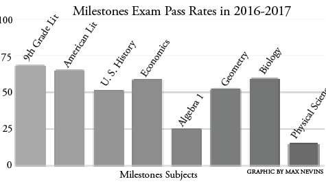 Grady Milestone test scores increase
