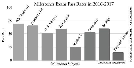 Grady Milestones pass rates for the 2016-2017 school year increased from the previous two years.  The state mandated tests are administered each year and are used to evaluate public schools.