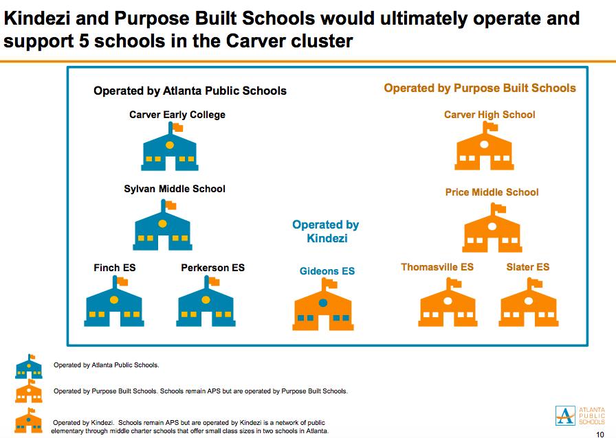 Atlanta+Public+Schools+has+partnered+with+Purpose+Built+Schools+Atlanta+to+%22turnaround%22+five+schools+in+the+Carver+Cluster.