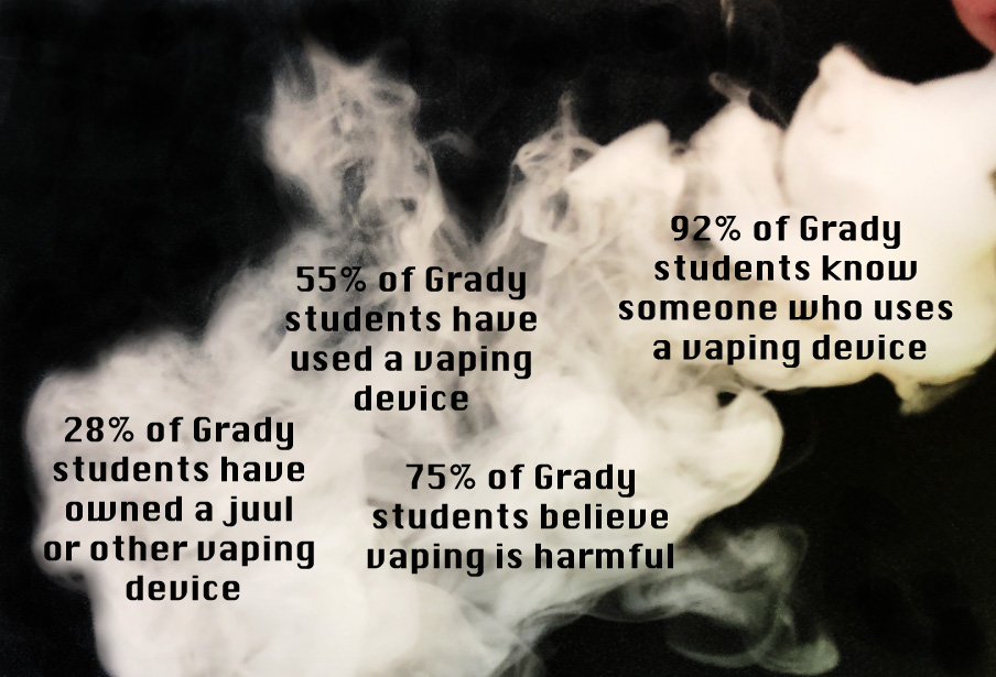 Percentages are from a Southerner survey of 222, or 16 percent, of Grady students in August 2018.