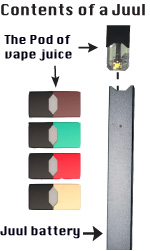 Juul: the new generation of nicotine addicts – the