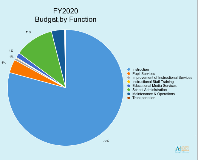 The+FY20%2C+investment+plan%2C+accommodates+for+1431+students.++The+budget+by+function+allocates+79%25+to+Instruction.+The+2019-20+budget+was+proposed+and+voted+on+at+the+GO+team+meeting+on+March+11.+