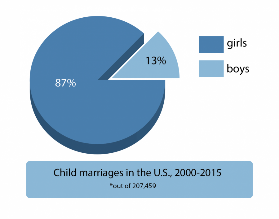 At least 207,459 minors were legally married in the U.S. between 2000 and 2015. Eighty-seven percent of these minors were girls, and 86 percent of the minors married an adult.