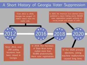 Since the 2018 gubernatorial election all eyes from the nation and from the citizens of Georgia have been glued to the polls and the subsequent election resuts.