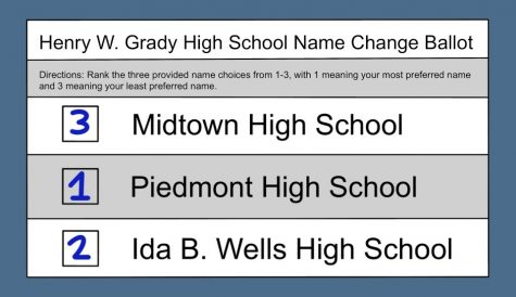 Ranked-choice voting ballots require voters to rank their preferences for candidates. A ranked-choice system is being used to conduct the Grady High School name change vote, where the three choices are Midtown, Piedmont, and Ida B. Wells High School.
