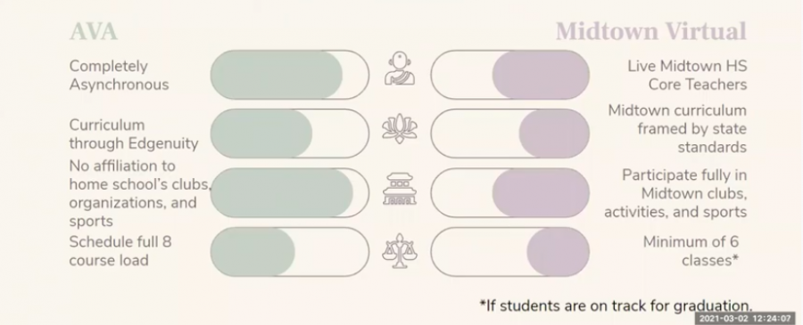 A graphic, shown during a town hall meeting with principal Dr. Betsy Bockman on March 3 and 4, depicts the differences between Atlanta Virtual Academy (AVA) and Midtown Virtual (MVI).